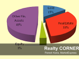 realestate-equity-gold-marketexpress