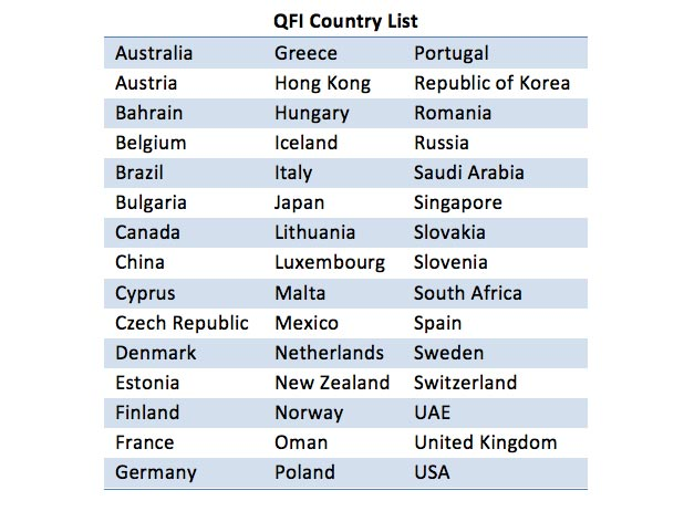 Qualified foreign Investor  Country List MarketExpress