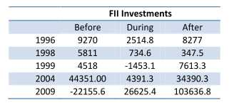 FIIs, Market, Nifty  & General Elections India - MarketExpress