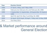 FIIs . Market,& General Elections India-MarketExpress