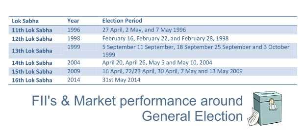 FIIs . Market,& General Elections India-MarketExpress