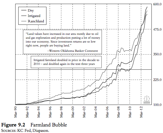 Farmland Bubble