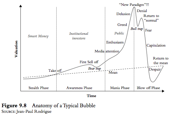 Anatomy of a typical Bubble
