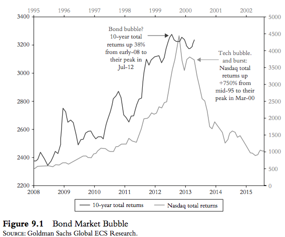 Bond Market Bubble