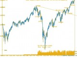 DOW JONES Weekly Chart - MarketExpress