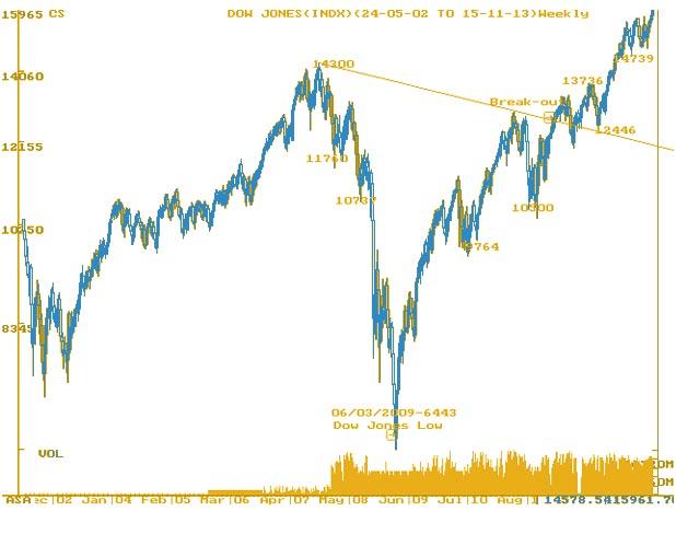 DOW JONES Weekly Chart - MarketExpress