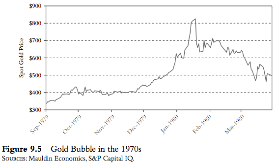 Gold Bubble 1970