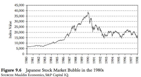 Japanese Stock Bubble 1980s