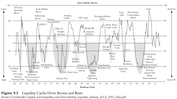 Liquidity Cycles Drives Booms and Busts