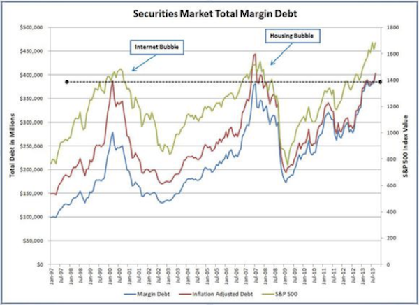 Securities Total Market Debt