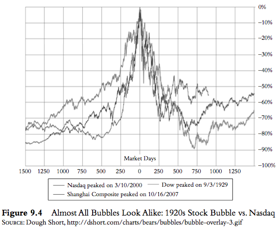 Stock Bubble Nasdaq