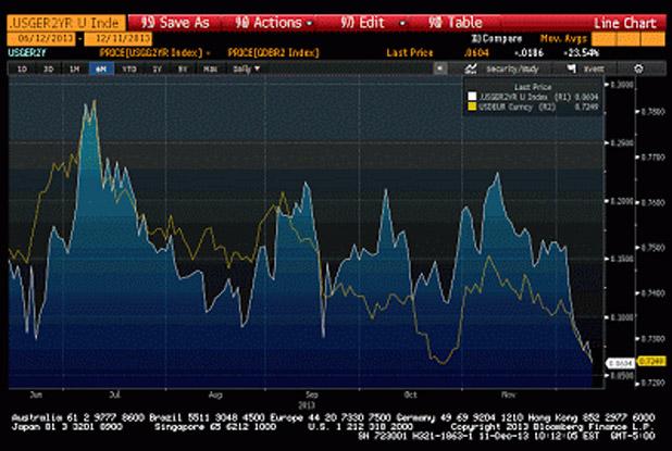 Euro Higher Fed Taper-MarketExpress