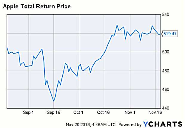AAPL Total Return Price Chart - MarketExpress
