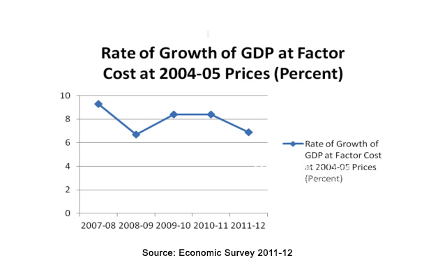 Rate of growth of gdp - MarketExpress