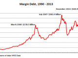 US NYSE margin debt - MarketExpress