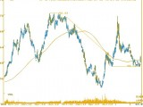 Japanese Yen upward surge- MarketExpress