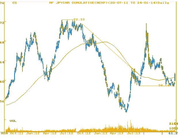 Japanese Yen upward surge- MarketExpress