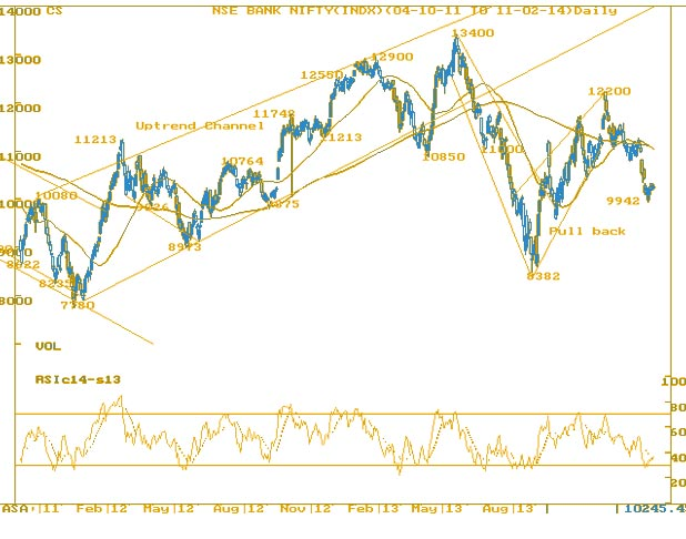 bank nifty new low possible-MarketExpress