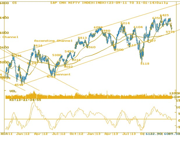 Nifty take your 50-50 chance- MarketExpress