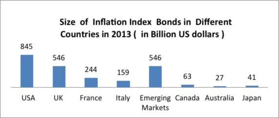 Size of Inflation Index Bonds-MarketExpress