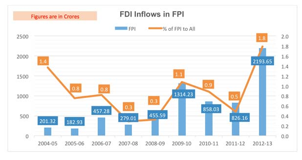 FPI & FDI Inflow-Marketexpress
