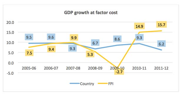 FPI, GDP Growth-Marketexpress