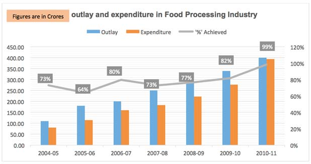 investment in the food processing industry The food processing machinery manufacturing industry depends on activity among downstream food and beverage manufacturers, and their capital investment in equipment and machinery.