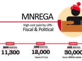 MNREGA UPA FMCG-MarketExpress