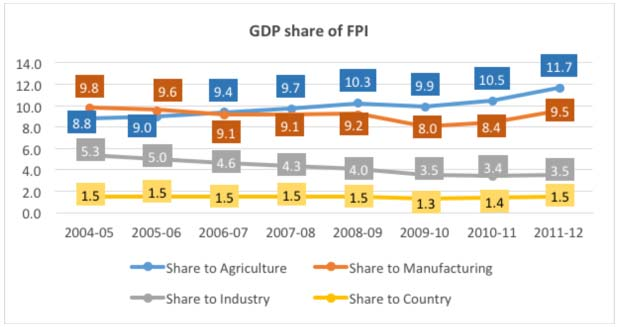 FPI Share of GDP-Marketexpress