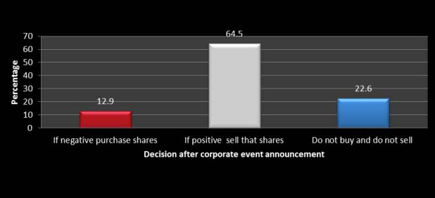 Investor sentiment, corporate event & Size of the investors & Decisions After-MarketExpress