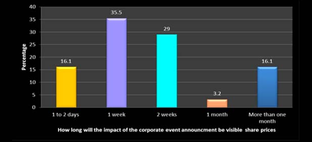 Investor sentiment, corporate event & Size of the investors & Impacts-MarketExpress