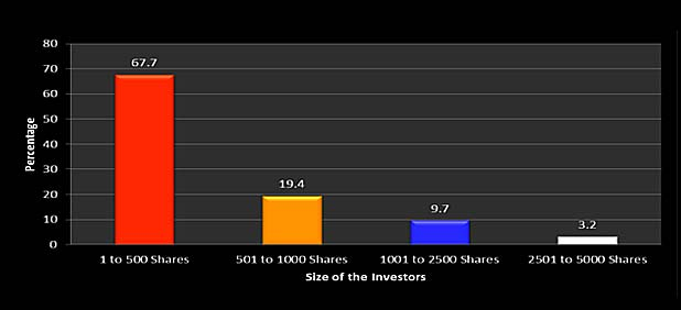 Investor sentiment  and corporate event & Size of the investors-MarketExpress