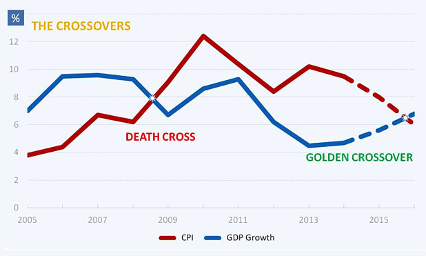 The Golden Crossover-MarketExpress