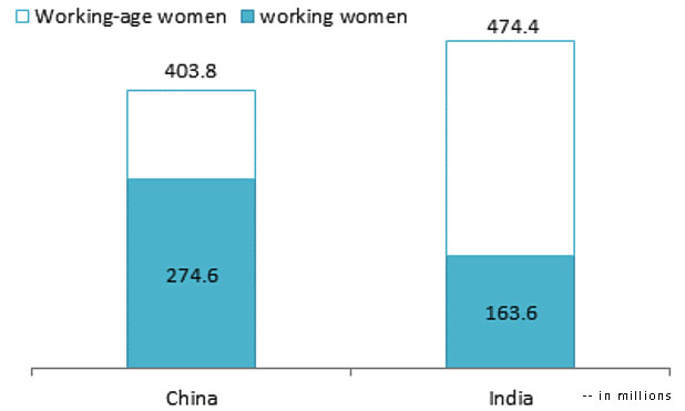 Women Employment Data-MarketExpress
