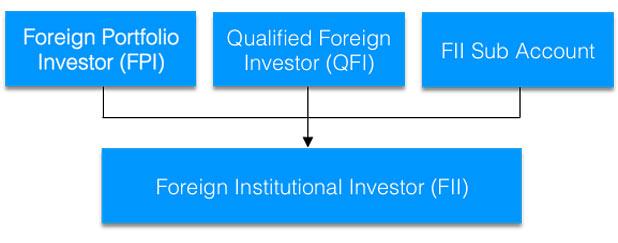 FPI QPI FII-marketexpress-in