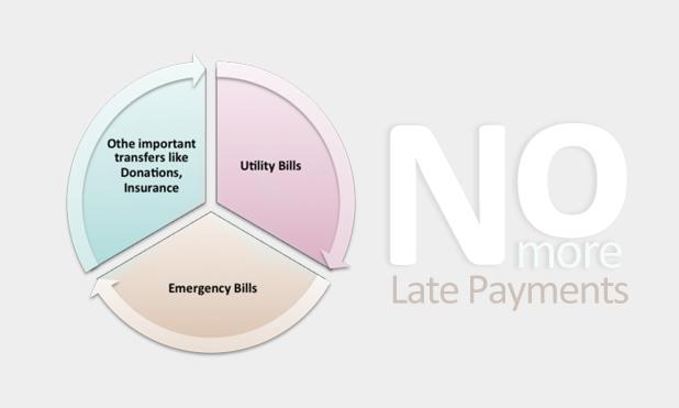 Late Bill Payment Kotak Mahindra Bank