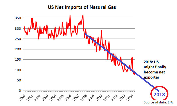 US natural gas  imports-marketexpress-in
