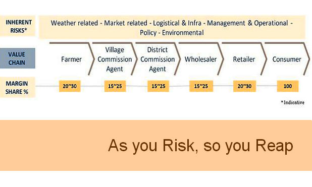 risk reward-marketexpress-in