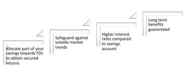 fixed deposits chart kotak-MarketExpress-in