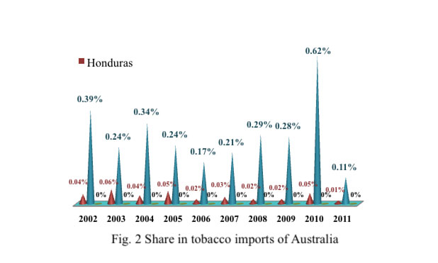 plain packaging share of tobacco honduros