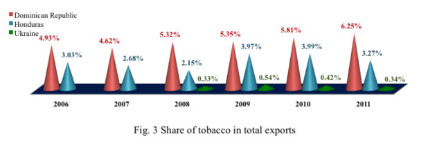 plain packaging share of tobacco total export