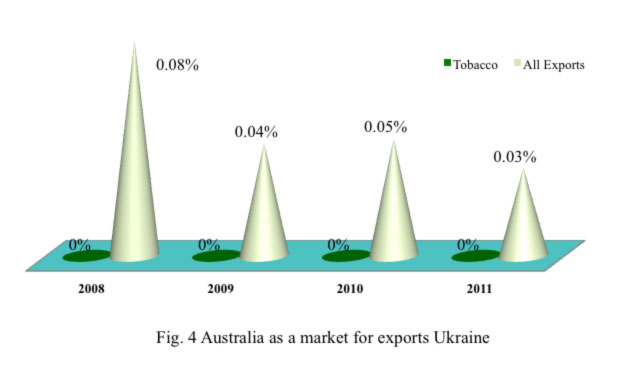 plain packaging share of tobacco ukraine