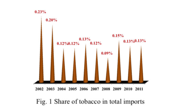 plain packaging share of tobacco
