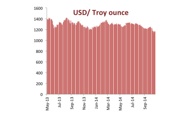 USD Troy ounce MarketExpress-in