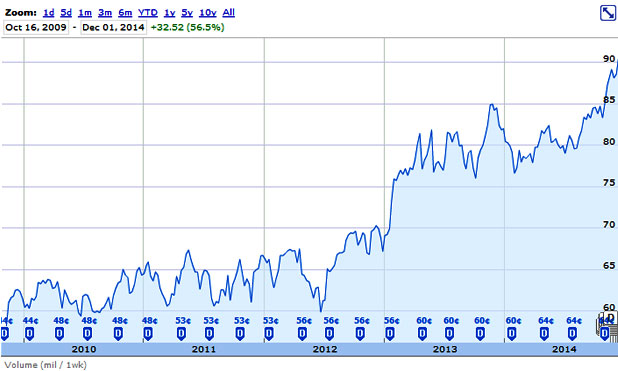 p&g charts-MarketExpress-in