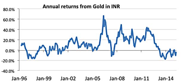 annual returns gold marketexpress-in
