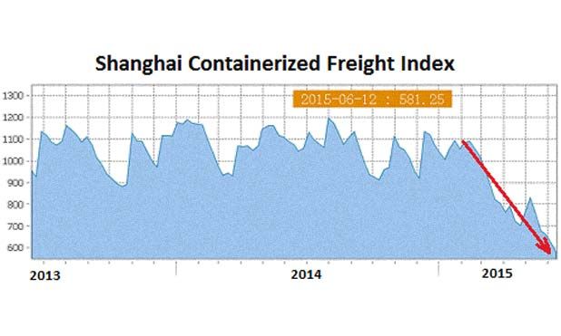 China-Shanghai-Containerized-Freight-index-price-war-shipping-MarketExpress-in