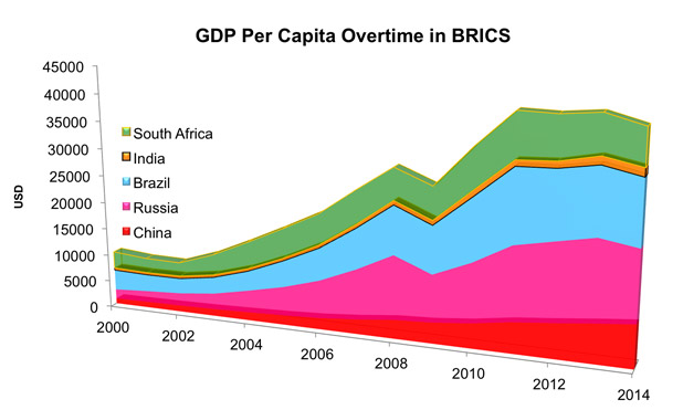 GDP per capita Brics-MarketExpress-in