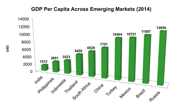 GDP per capita Emerging markets-MarketExpress-in