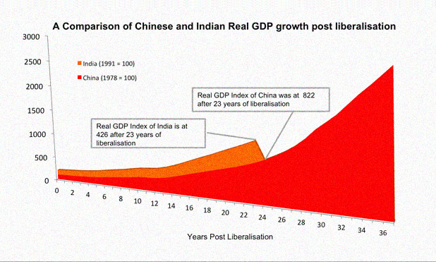 India China real GDP-MarketExpress-in